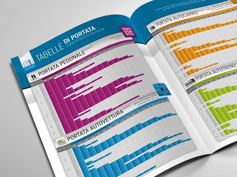 Tabelle di Portata<p>Pedonale/Autovetture/Autocarri…</p>